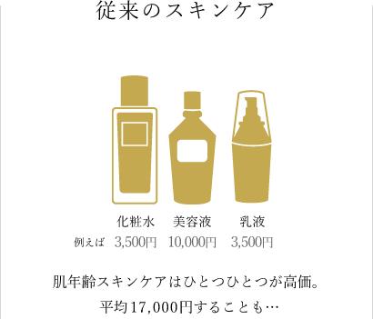従来のスキンケア 肌年齢スキンケアはひとつひとつが高価。平均17,000円することも…
